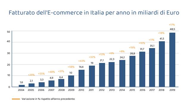 crescita-e-commerce